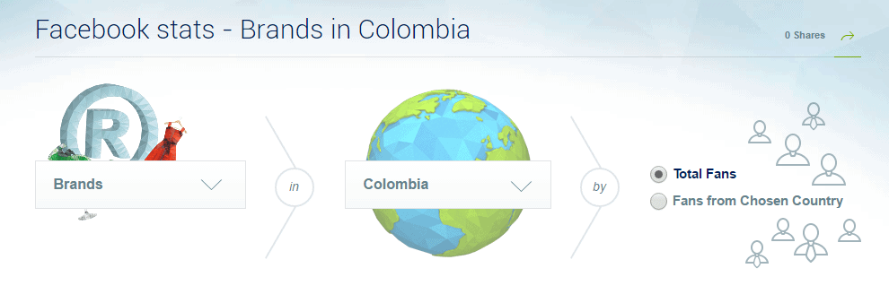 Gráfica Facebook stats - Brands in Colombia