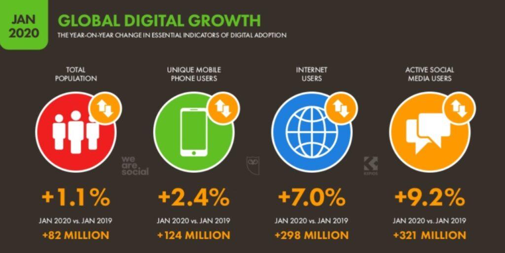 Gráfico Marketing Digital - Estudio we are social - Hootsuite 2020