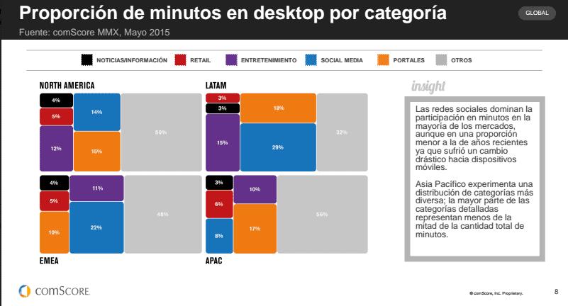 Métricas proporción de minutos en desktop por categoría