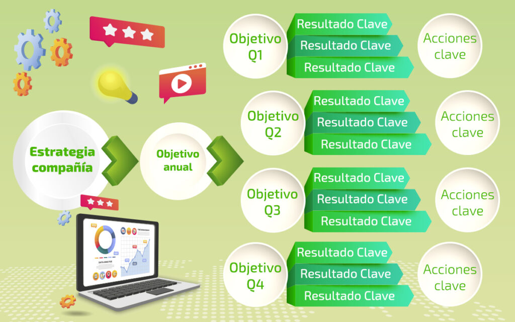 Estructura básica OKR's